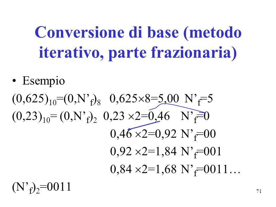 71 Conversione di base (metodo iterativo, parte frazionaria) Esempio (0,625) 10 =(0,N f ) 8 0,625 8=5,00 N f =5 (0,23) 10 = (0,N f ) 2 0,23 2=0,46 N f