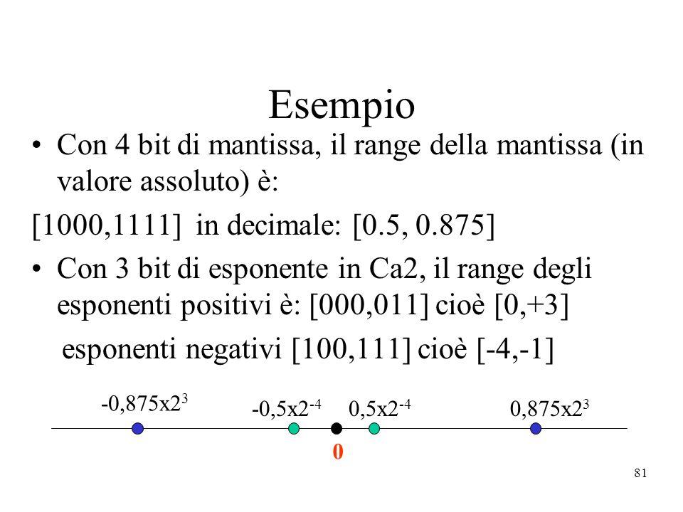 81 Esempio Con 4 bit di mantissa, il range della mantissa (in valore assoluto) è: [1000,1111] in decimale: [0.5, 0.875] Con 3 bit di esponente in Ca2,