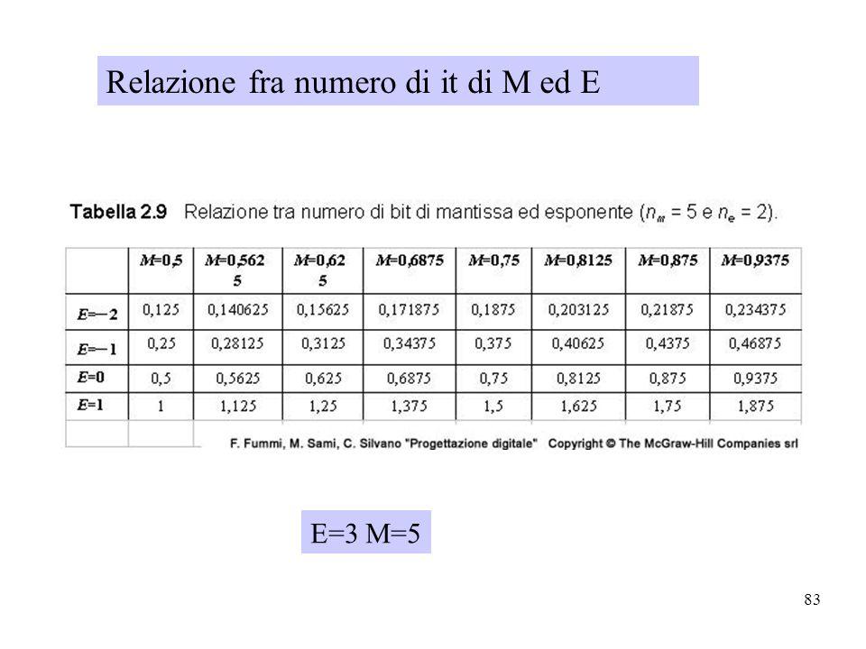 83 Relazione fra numero di it di M ed E E=3 M=5