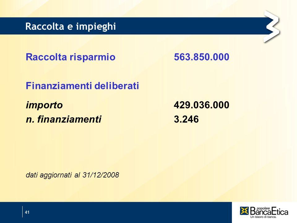 41 Raccolta e impieghi Raccolta risparmio563.850.000 Finanziamenti deliberati importo 429.036.000 n.