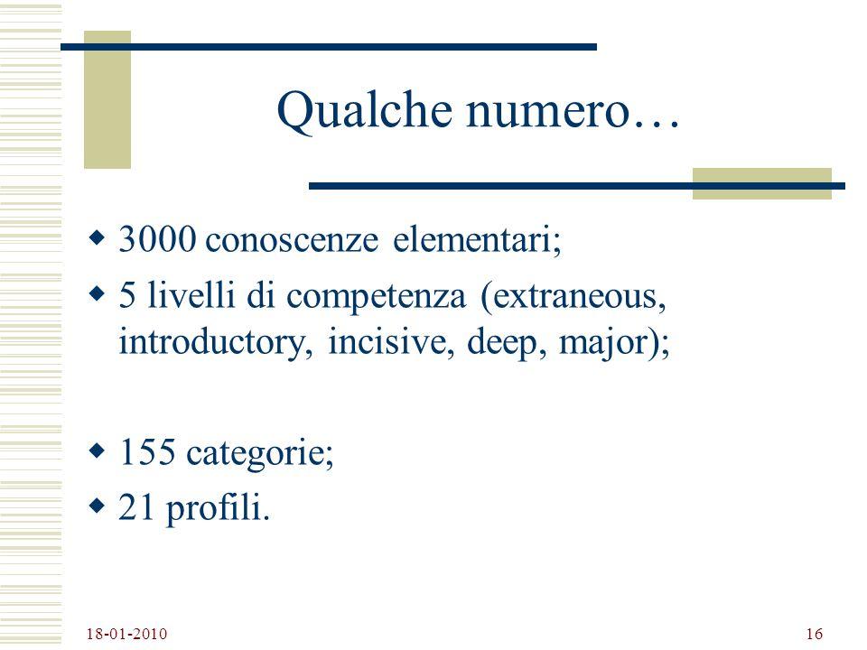 18-01-2010 16 Qualche numero… 3000 conoscenze elementari; 5 livelli di competenza (extraneous, introductory, incisive, deep, major); 155 categorie; 21