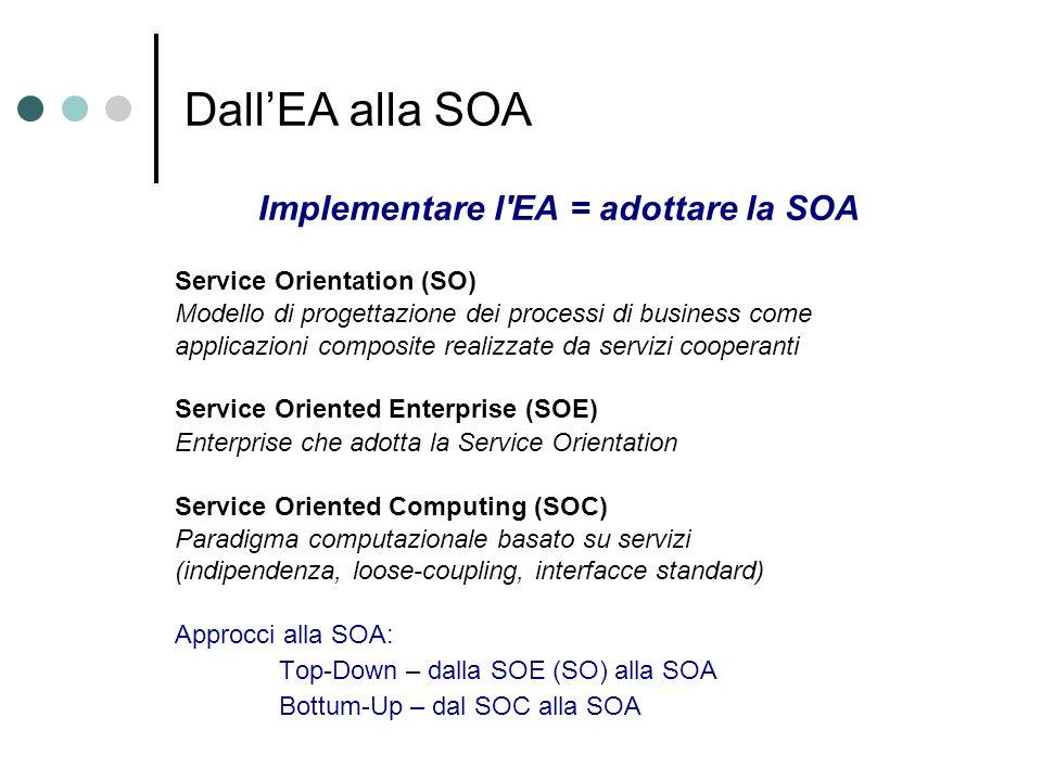 DallEA alla SOA Implementare l'EA = adottare la SOA Service Orientation (SO) Modello di progettazione dei processi di business come applicazioni compo