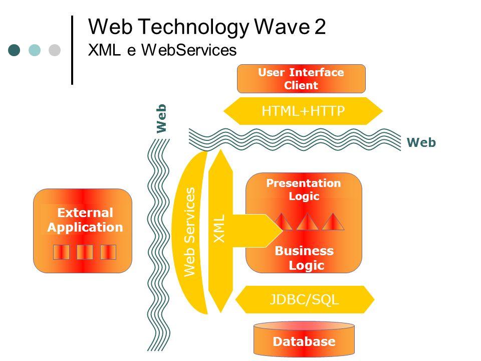 Web Technology Wave 2 XML e WebServices JDBC/SQL Web Web Services Presentation Logic Business Logic User Interface Client HTML+HTTP Web External Appli