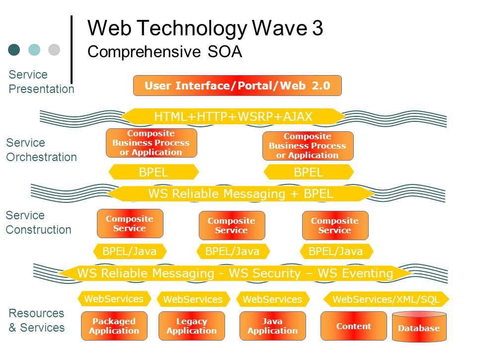 Web Technology Wave 3 Comprehensive SOA WS Reliable Messaging - WS Security – WS Eventing WS Reliable Messaging + BPEL Database Content Packaged Appli