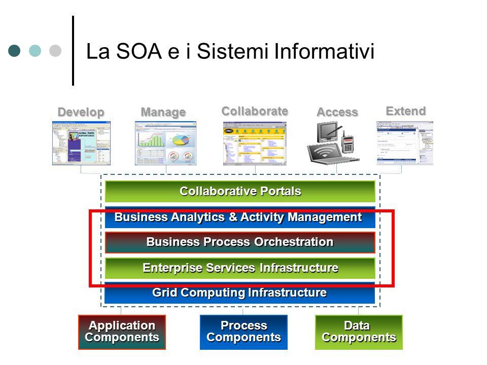 La SOA e i Sistemi Informativi Business Analytics & Activity Management Collaborative Portals Business Process Orchestration Enterprise Services Infra