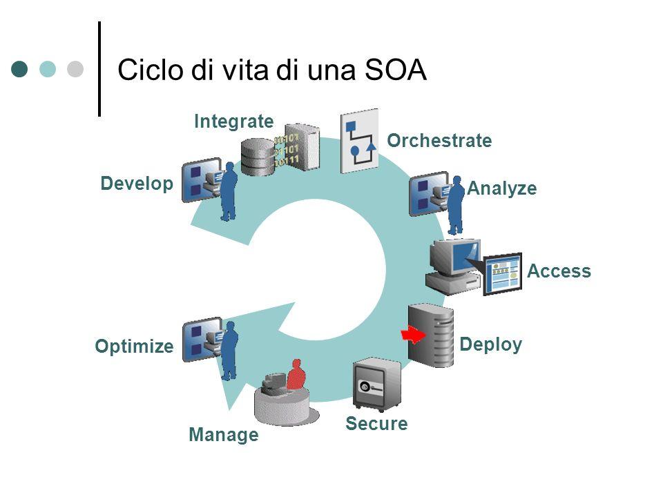 Ciclo di vita di una SOA Develop Orchestrate Deploy Secure Access Integrate Manage Analyze Optimize
