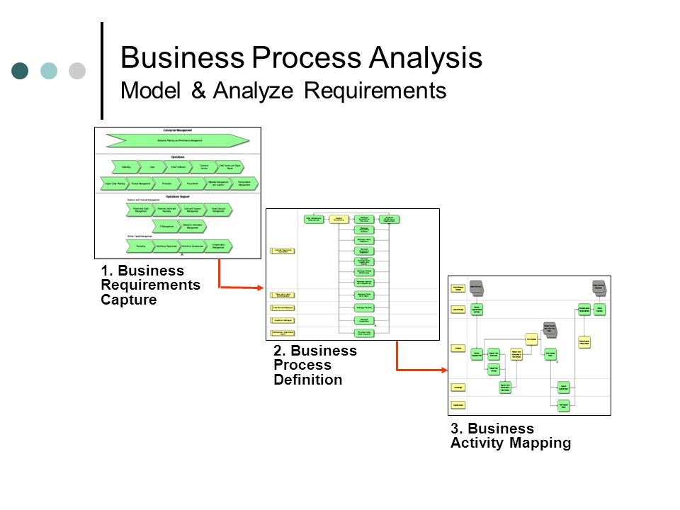 Business Process Analysis Model & Analyze Requirements 1. Business Requirements Capture 2. Business Process Definition 3. Business Activity Mapping