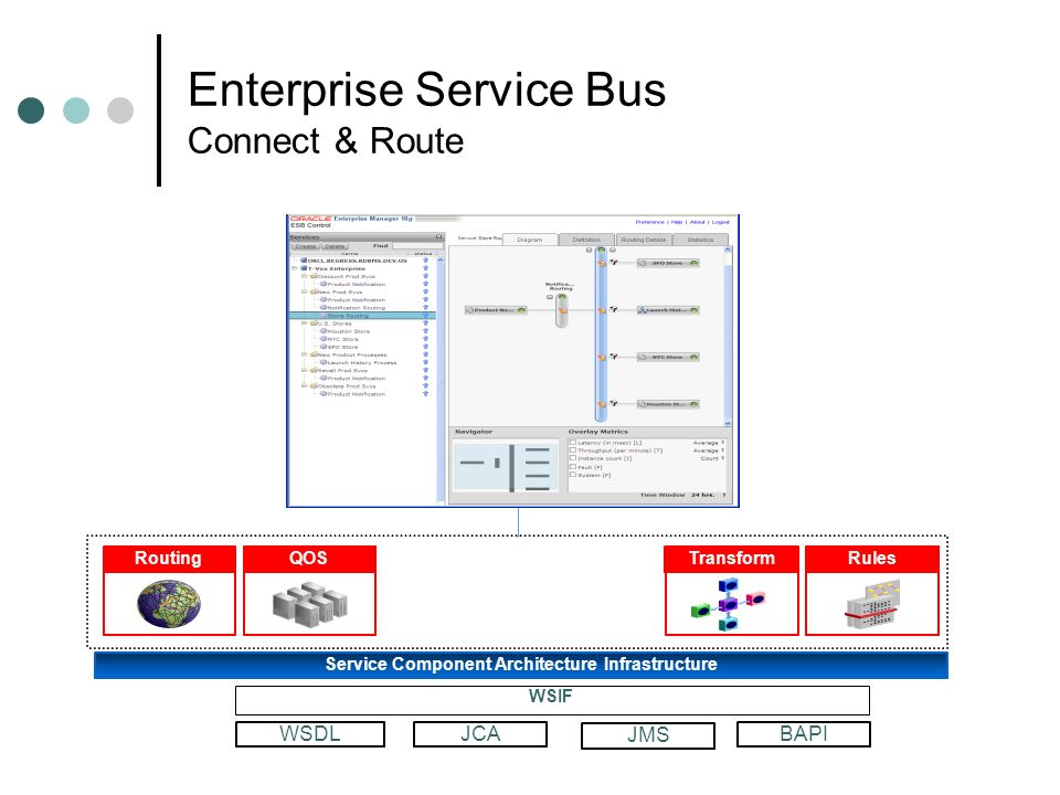 Enterprise Service Bus Connect & Route Service Component Architecture Infrastructure RoutingQOSTransformRules WSDLJCABAPI WSIF JMS