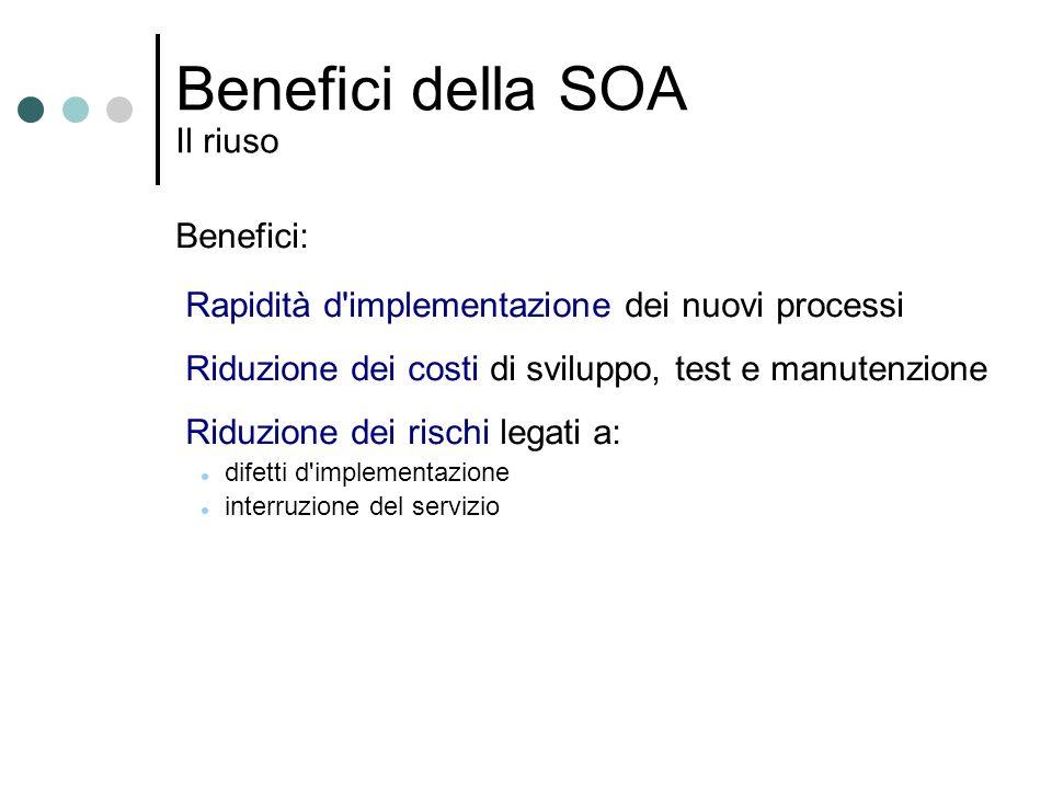 Benefici della SOA Il riuso Benefici: Rapidità d'implementazione dei nuovi processi Riduzione dei costi di sviluppo, test e manutenzione Riduzione dei