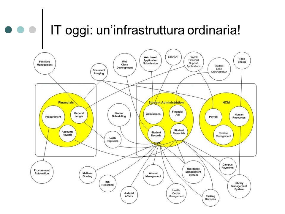 Enterprise Service Bus Connect & Route Service Component Architecture Infrastructure RoutingQOSTransformRules WSDLJCABAPI WSIF JMS