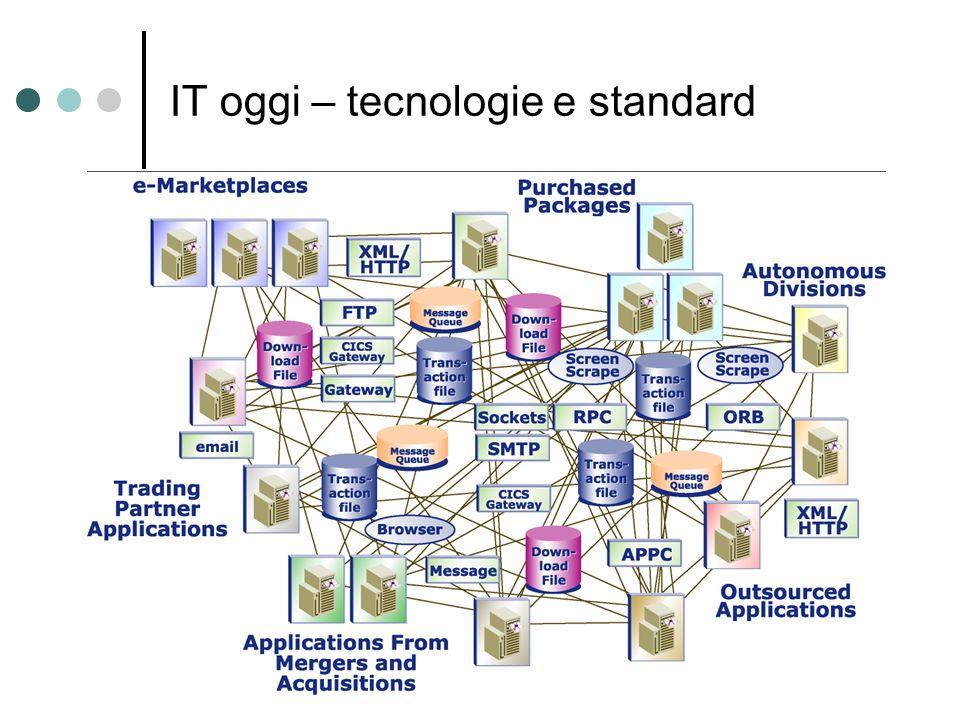 Benefici della SOA La composizione Combinare funzioni predefinite (servizi) per realizzare diverse funzionalità (processi) Superamento dal concetto di API Orchestrazione di servizi per via dichiarativa (BPEL) Indipendenza dal dove e come sono fatti i servizi (UDDI – WSDL) Infrastruttura di base con servizi e funzioni comuni