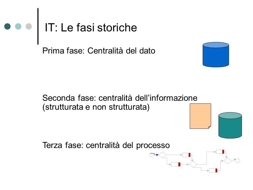 IT: Le fasi storiche Prima fase: Centralità del dato Seconda fase: centralità dellinformazione (strutturata e non strutturata) Terza fase: centralità