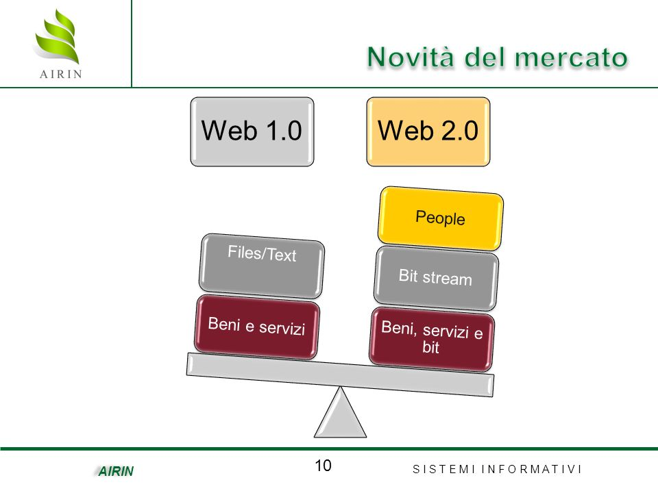 S I S T E M I I N F O R M A T I V I 10 AIRIN Web 1.0Web 2.0 Beni, servizi e bit Bit streamPeopleBeni e servizi Files/Text