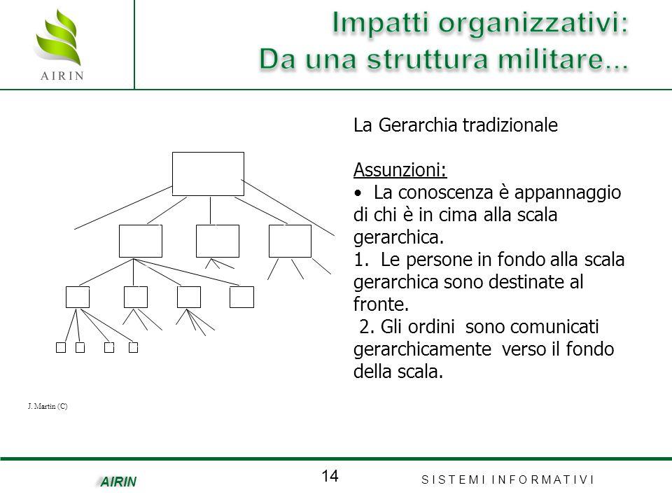 S I S T E M I I N F O R M A T I V I 14 AIRIN La Gerarchia tradizionale Assunzioni: La conoscenza è appannaggio di chi è in cima alla scala gerarchica.
