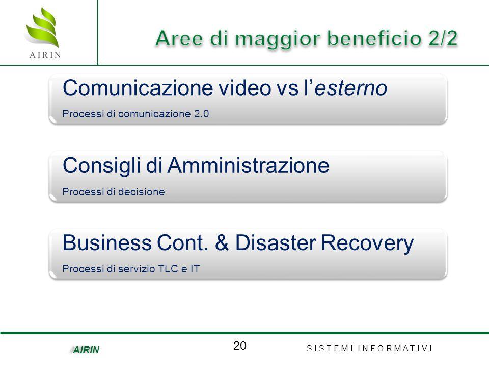 S I S T E M I I N F O R M A T I V I 20 AIRIN Comunicazione video vs lesterno Processi di comunicazione 2.0 Consigli di Amministrazione Processi di decisione Business Cont.
