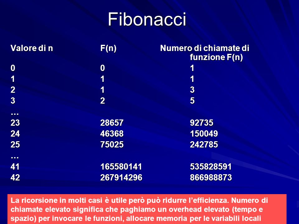 Prof.ssa Chiara Petrioli -- Fondamenti di programmazione, a.a. 2009/2010Fibonacci Valore di nF(n)Numero di chiamate di funzione F(n) 001 111 213 325 …