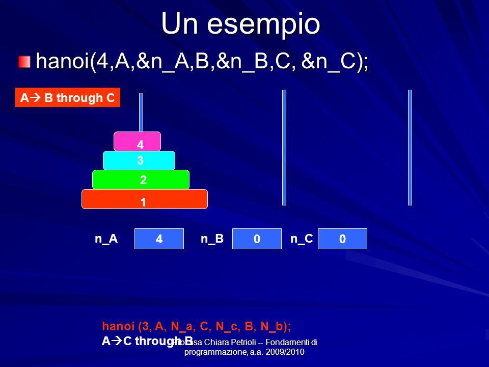 Prof.ssa Chiara Petrioli -- Fondamenti di programmazione, a.a. 2009/2010 Un esempio hanoi(4,A,&n_A,B,&n_B,C, &n_C); 4 3 2 1 4 n_A 0 n_B 0 n_C A B thro
