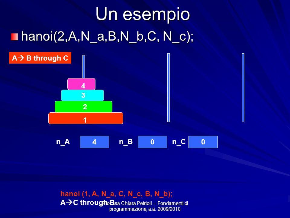Prof.ssa Chiara Petrioli -- Fondamenti di programmazione, a.a. 2009/2010 Un esempio hanoi(2,A,N_a,B,N_b,C, N_c); 4 3 2 1 400 A B through C hanoi (1, A