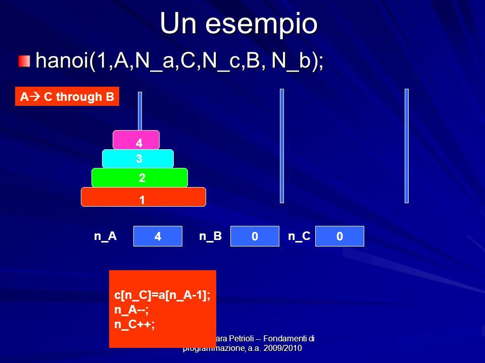 Prof.ssa Chiara Petrioli -- Fondamenti di programmazione, a.a. 2009/2010 Un esempio hanoi(1,A,N_a,C,N_c,B, N_b); 4 3 2 1 400 A C through B c[n_C]=a[n_