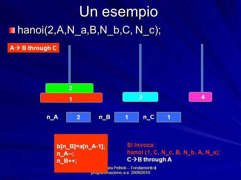 Prof.ssa Chiara Petrioli -- Fondamenti di programmazione, a.a. 2009/2010 Un esempio hanoi(2,A,N_a,B,N_b,C, N_c); A B through C Si invoca: hanoi (1, C,