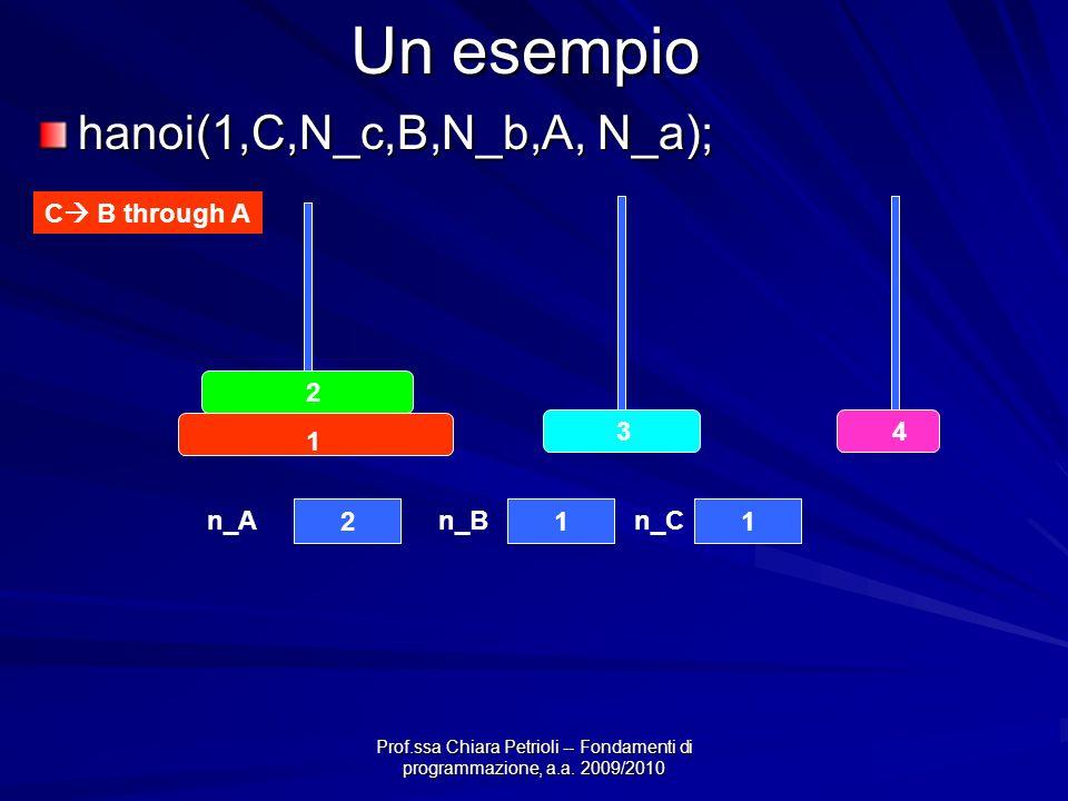 Prof.ssa Chiara Petrioli -- Fondamenti di programmazione, a.a. 2009/2010 Un esempio hanoi(1,C,N_c,B,N_b,A, N_a); C B through A 4 3 2 1 211 n_An_Bn_C