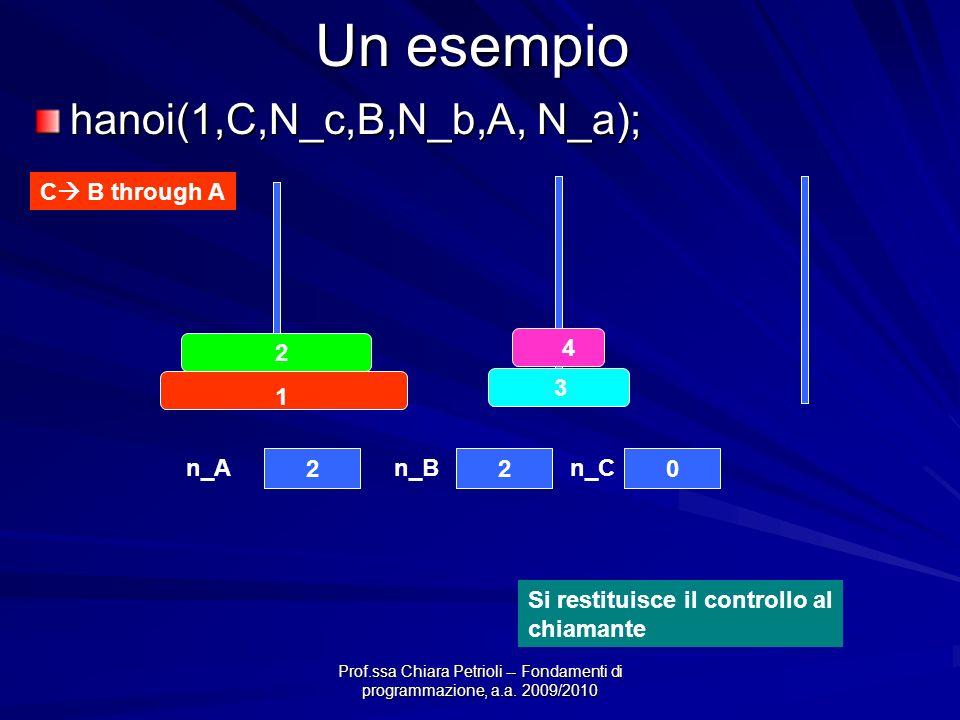 Prof.ssa Chiara Petrioli -- Fondamenti di programmazione, a.a. 2009/2010 Un esempio hanoi(1,C,N_c,B,N_b,A, N_a); C B through A 4 3 2 1 220 n_An_Bn_C S