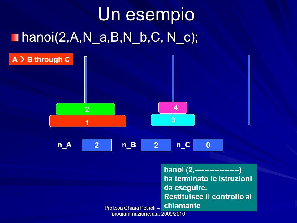 Prof.ssa Chiara Petrioli -- Fondamenti di programmazione, a.a. 2009/2010 Un esempio hanoi(2,A,N_a,B,N_b,C, N_c); A B through C 4 3 2 1 220 n_An_Bn_C h