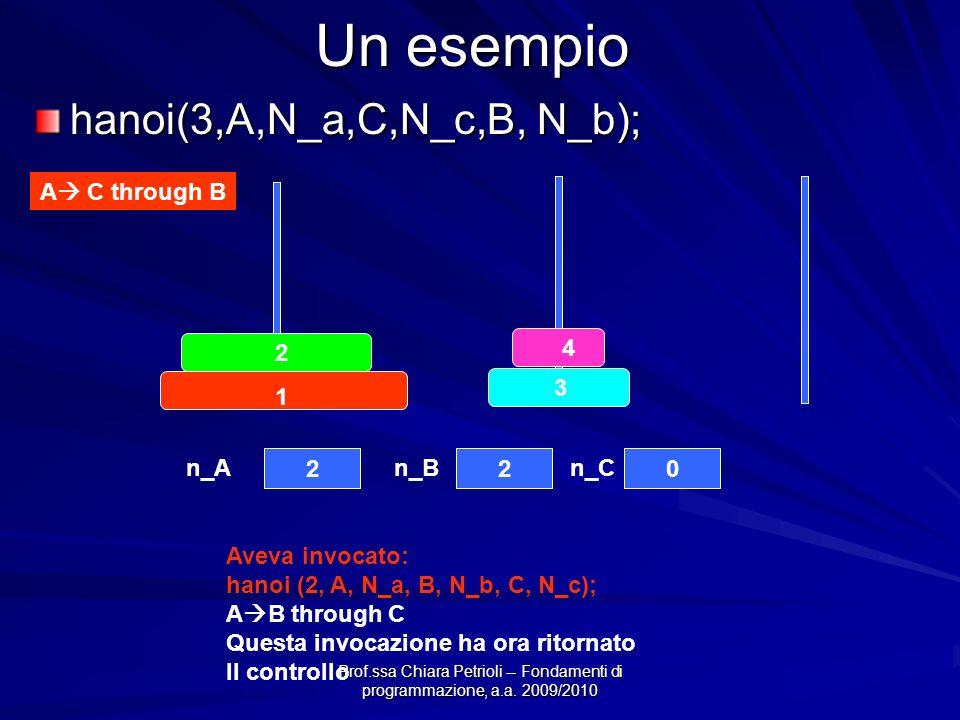 Prof.ssa Chiara Petrioli -- Fondamenti di programmazione, a.a. 2009/2010 Un esempio hanoi(3,A,N_a,C,N_c,B, N_b); A C through B Aveva invocato: hanoi (
