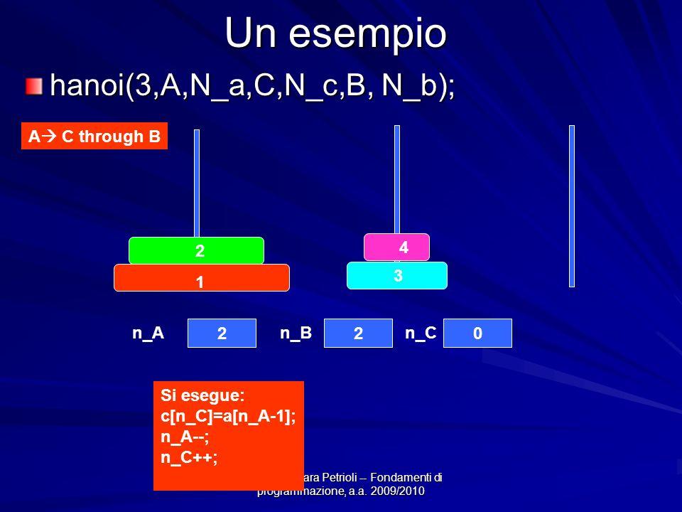 Prof.ssa Chiara Petrioli -- Fondamenti di programmazione, a.a. 2009/2010 Un esempio hanoi(3,A,N_a,C,N_c,B, N_b); A C through B 4 3 2 1 220 n_An_Bn_C S
