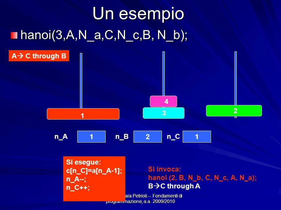 Prof.ssa Chiara Petrioli -- Fondamenti di programmazione, a.a. 2009/2010 Un esempio hanoi(3,A,N_a,C,N_c,B, N_b); A C through B 4 3 2 1 121 n_An_Bn_C S