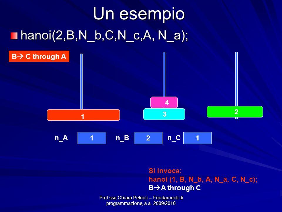 Prof.ssa Chiara Petrioli -- Fondamenti di programmazione, a.a. 2009/2010 Un esempio hanoi(2,B,N_b,C,N_c,A, N_a); B C through A 4 3 2 1 121 n_An_Bn_C S