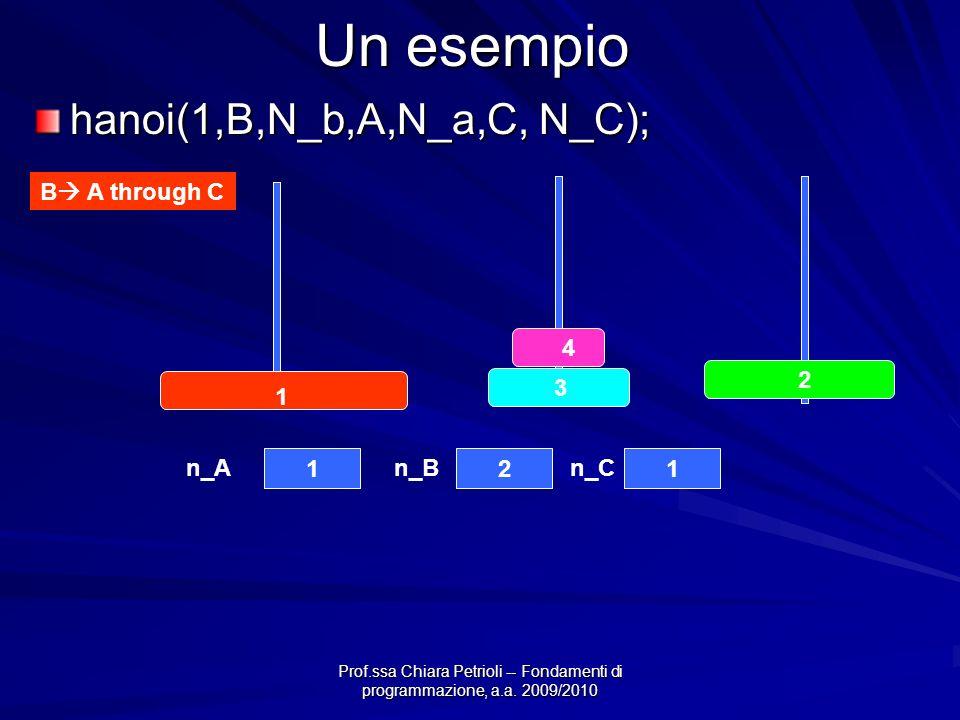 Prof.ssa Chiara Petrioli -- Fondamenti di programmazione, a.a. 2009/2010 Un esempio hanoi(1,B,N_b,A,N_a,C, N_C); B A through C 4 3 2 1 121 n_An_Bn_C