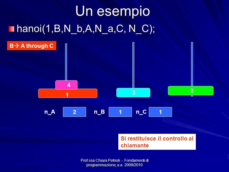 Prof.ssa Chiara Petrioli -- Fondamenti di programmazione, a.a. 2009/2010 Un esempio hanoi(1,B,N_b,A,N_a,C, N_C); B A through C 4 3 2 1 211 n_An_Bn_C S