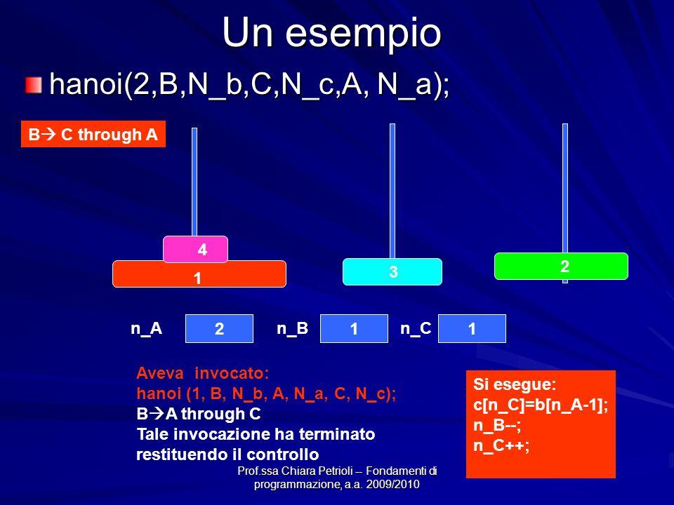 Prof.ssa Chiara Petrioli -- Fondamenti di programmazione, a.a. 2009/2010 Un esempio hanoi(2,B,N_b,C,N_c,A, N_a); B C through A Aveva invocato: hanoi (