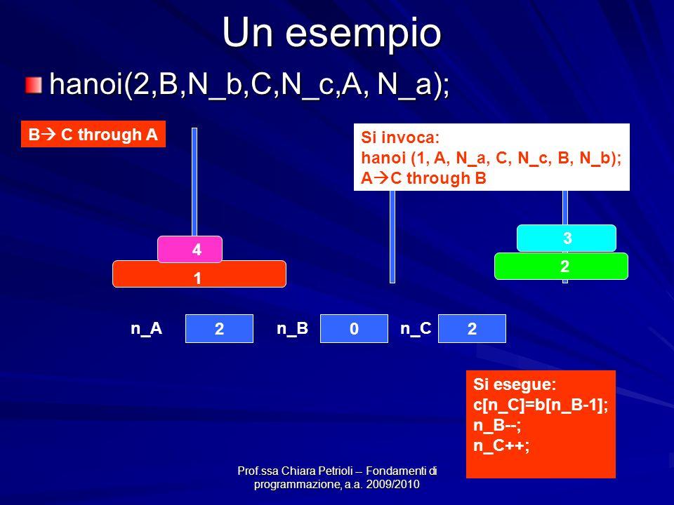 Prof.ssa Chiara Petrioli -- Fondamenti di programmazione, a.a. 2009/2010 Un esempio hanoi(2,B,N_b,C,N_c,A, N_a); B C through A 4 3 2 1 202 n_An_Bn_C S