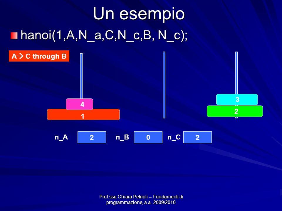 Prof.ssa Chiara Petrioli -- Fondamenti di programmazione, a.a. 2009/2010 Un esempio hanoi(1,A,N_a,C,N_c,B, N_c); A C through B 4 3 2 1 202 n_An_Bn_C