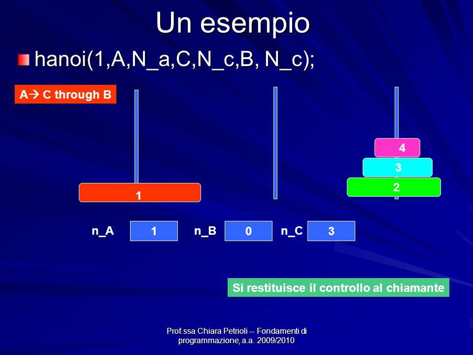 Prof.ssa Chiara Petrioli -- Fondamenti di programmazione, a.a. 2009/2010 Un esempio hanoi(1,A,N_a,C,N_c,B, N_c); A C through B 4 3 2 1 103 n_An_Bn_C S