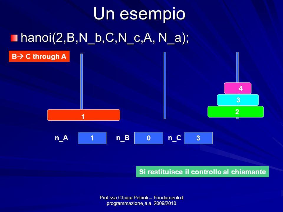 Prof.ssa Chiara Petrioli -- Fondamenti di programmazione, a.a. 2009/2010 Un esempio B C through A 4 3 2 1 103 n_An_Bn_C Si restituisce il controllo al