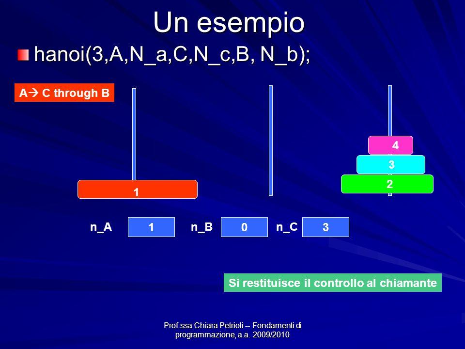 Prof.ssa Chiara Petrioli -- Fondamenti di programmazione, a.a. 2009/2010 Un esempio A C through B 4 3 2 1 103 n_An_Bn_C Si restituisce il controllo al