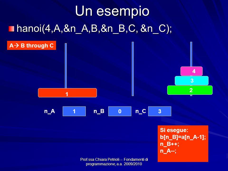 Prof.ssa Chiara Petrioli -- Fondamenti di programmazione, a.a. 2009/2010 Un esempio A B through C 4 3 2 1 103 n_An_Bn_C hanoi(4,A,&n_A,B,&n_B,C, &n_C)