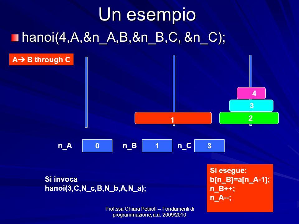 Prof.ssa Chiara Petrioli -- Fondamenti di programmazione, a.a. 2009/2010 Un esempio A B through C 4 3 2 1 013 n_An_Bn_C hanoi(4,A,&n_A,B,&n_B,C, &n_C)