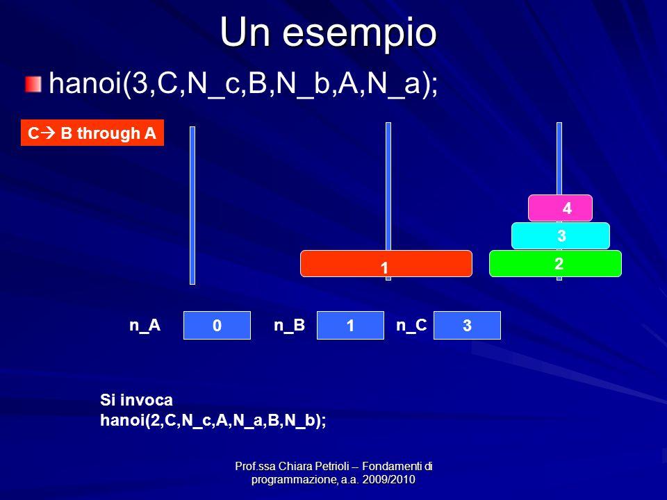 Prof.ssa Chiara Petrioli -- Fondamenti di programmazione, a.a. 2009/2010 Un esempio C B through A 4 3 2 1 013 n_An_Bn_C hanoi(3,C,N_c,B,N_b,A,N_a); Si