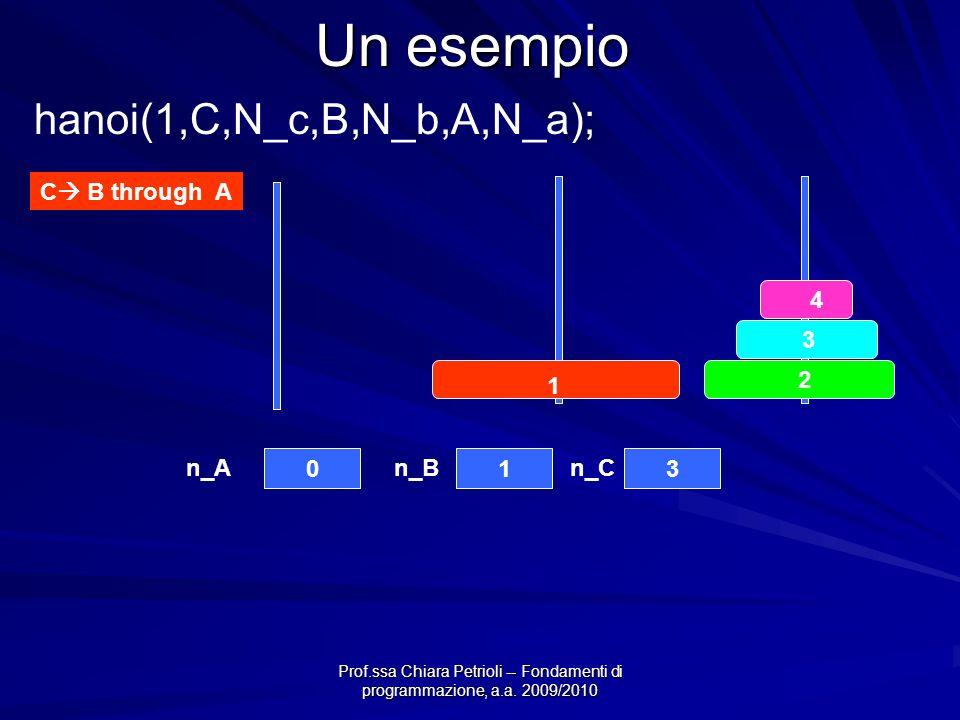 Prof.ssa Chiara Petrioli -- Fondamenti di programmazione, a.a. 2009/2010 Un esempio C B through A 4 3 2 1 013 n_An_Bn_C hanoi(1,C,N_c,B,N_b,A,N_a);