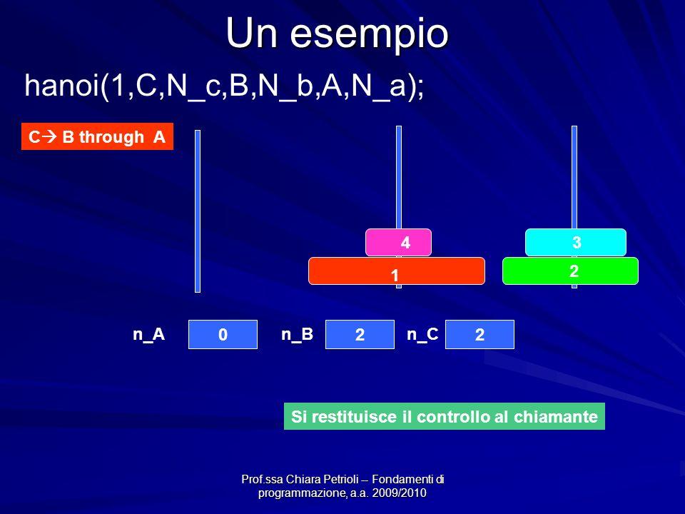 Prof.ssa Chiara Petrioli -- Fondamenti di programmazione, a.a. 2009/2010 Un esempio C B through A 4 3 2 1 022 n_An_Bn_C hanoi(1,C,N_c,B,N_b,A,N_a); Si