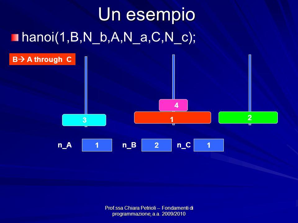 Prof.ssa Chiara Petrioli -- Fondamenti di programmazione, a.a. 2009/2010 Un esempio B A through C 4 3 2 1 121 n_An_Bn_C hanoi(1,B,N_b,A,N_a,C,N_c);