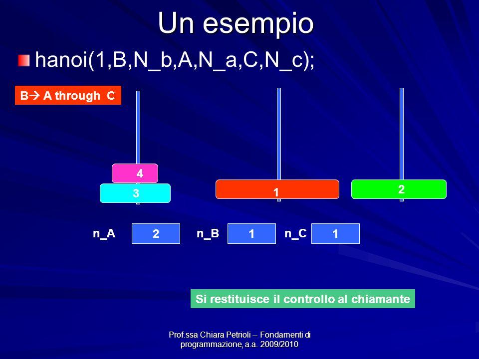 Prof.ssa Chiara Petrioli -- Fondamenti di programmazione, a.a. 2009/2010 Un esempio B A through C 4 3 2 1 211 n_An_Bn_C hanoi(1,B,N_b,A,N_a,C,N_c); Si