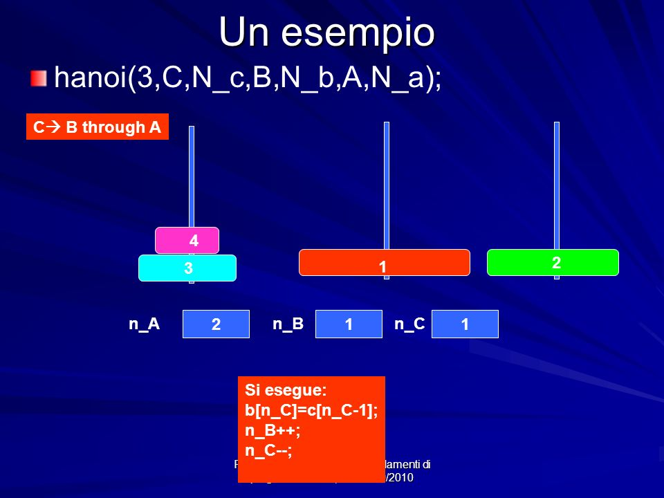 Prof.ssa Chiara Petrioli -- Fondamenti di programmazione, a.a. 2009/2010 Un esempio 4 3 2 1 211 n_An_Bn_C C B through A hanoi(3,C,N_c,B,N_b,A,N_a); Si