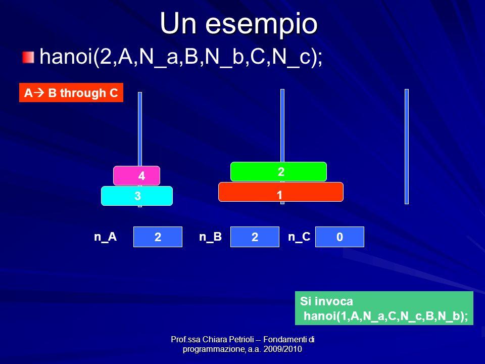 Prof.ssa Chiara Petrioli -- Fondamenti di programmazione, a.a. 2009/2010 Un esempio 4 3 2 1 220 n_An_Bn_C A B through C hanoi(2,A,N_a,B,N_b,C,N_c); Si