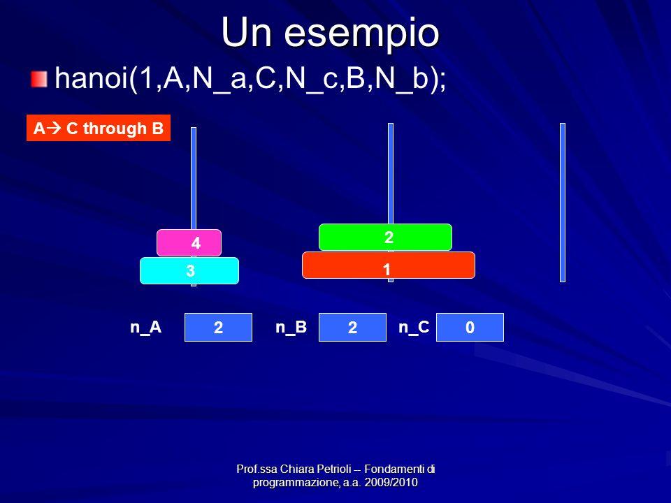 Prof.ssa Chiara Petrioli -- Fondamenti di programmazione, a.a. 2009/2010 Un esempio 4 3 2 1 220 n_An_Bn_C A C through B hanoi(1,A,N_a,C,N_c,B,N_b);