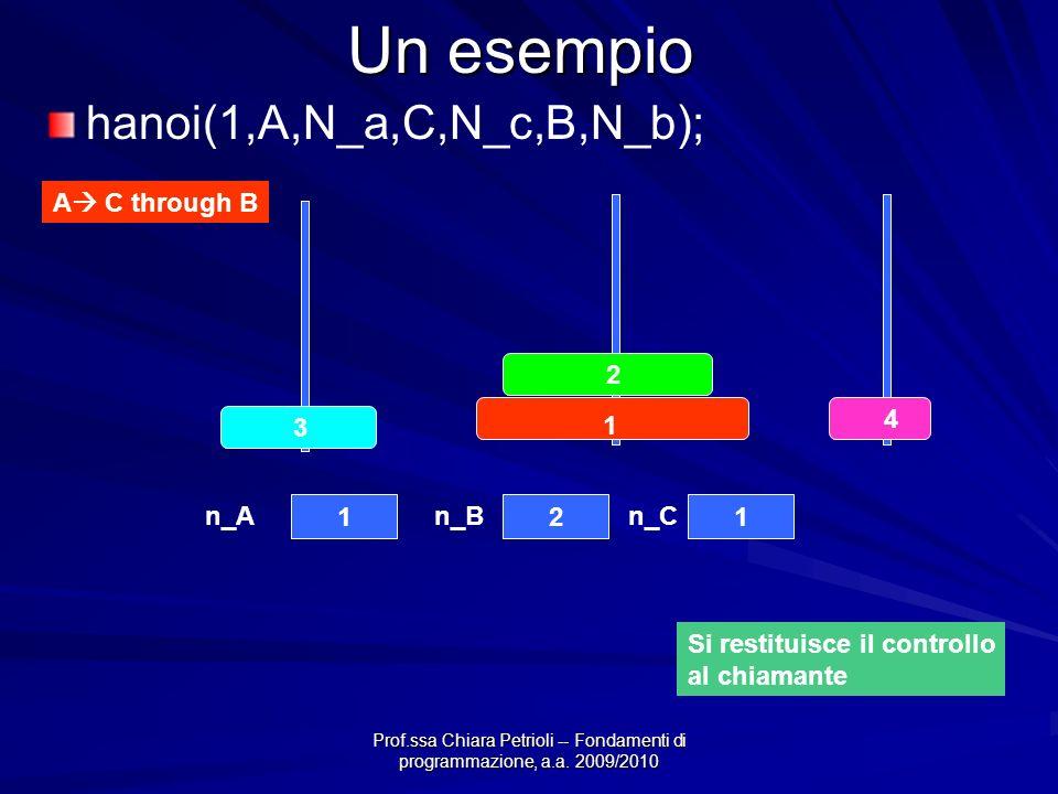 Prof.ssa Chiara Petrioli -- Fondamenti di programmazione, a.a. 2009/2010 Un esempio 4 3 2 1 121 n_An_Bn_C A C through B hanoi(1,A,N_a,C,N_c,B,N_b); Si